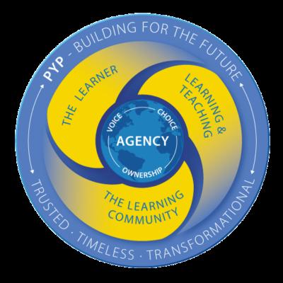 PYP curriculum framework